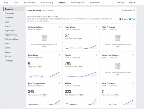 5 Strategies for Social Media Optimization (SMO)